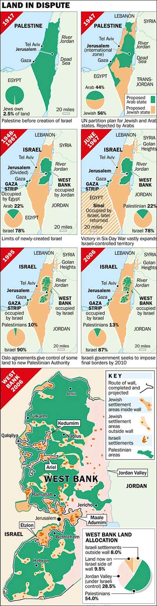 Parcelleringen af Palæstina